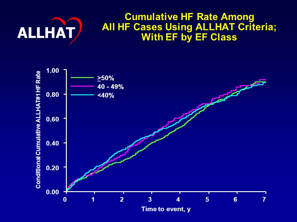 Cumulative HF Rate Among All HF Cases Using ALLHAT Criteria; With EF by EF Class Conditional Cumulative ALLHAT#1 HF Rate Time to event, y >50% % <40% ALLHAT