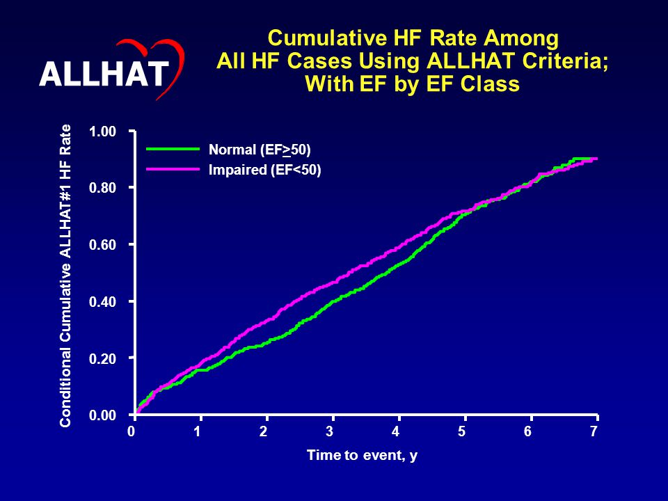Cumulative HF Rate Among All HF Cases Using ALLHAT Criteria; With EF by EF Class Conditional Cumulative ALLHAT#1 HF Rate Time to event, y Normal (EF>50) Impaired (EF<50) ALLHAT