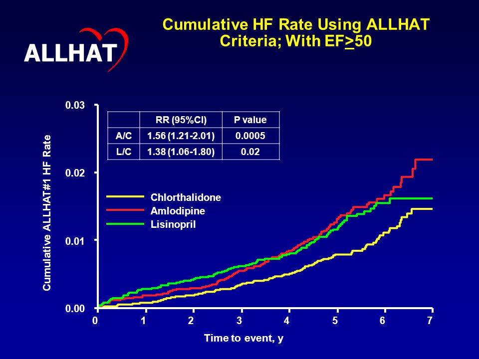 Cumulative HF Rate Using ALLHAT Criteria; With EF> Cumulative ALLHAT#1 HF Rate Time to event, y Chlorthalidone Amlodipine Lisinopril ALLHAT RR (95%CI)P value A/C1.56 ( ) L/C1.38 ( )0.02