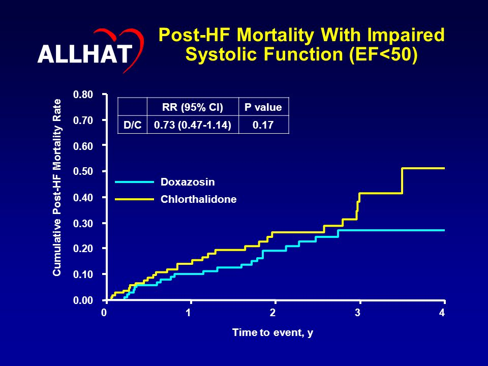 Post-HF Mortality With Impaired Systolic Function (EF<50) Cumulative Post-HF Mortality Rate Time to event, y Doxazosin Chlorthalidone RR (95% CI)P value D/C0.73 ( )0.17 ALLHAT