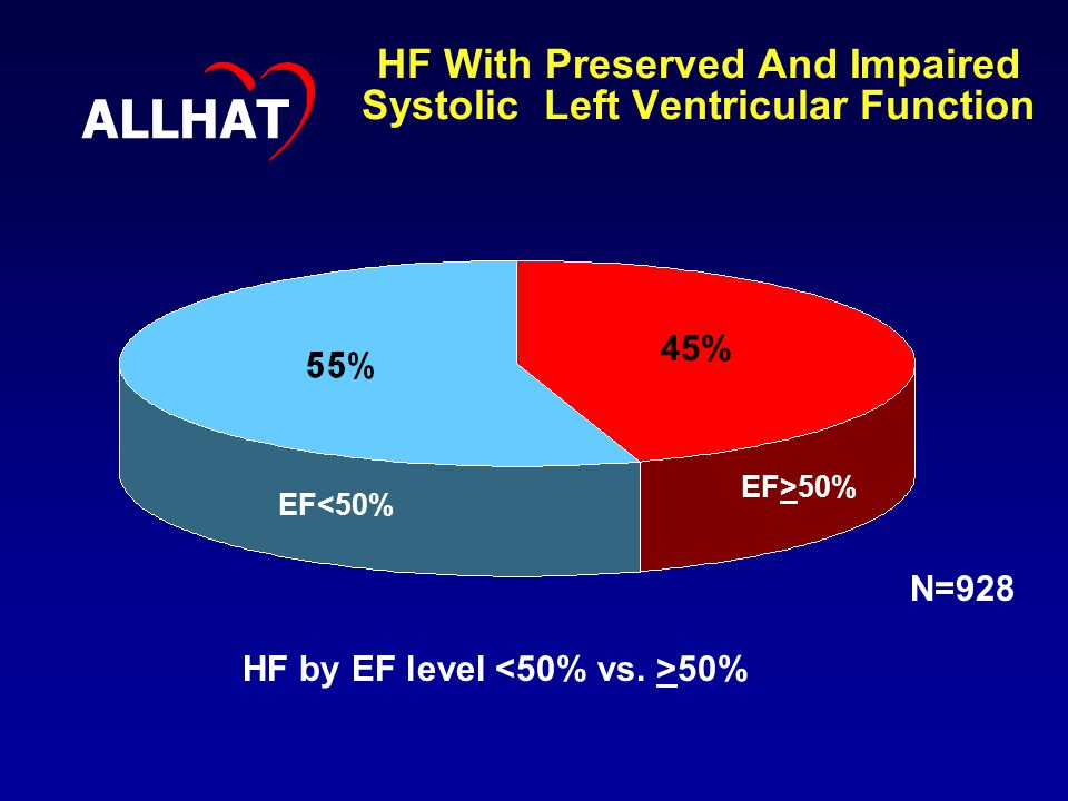 HF With Preserved And Impaired Systolic Left Ventricular Function ALLHAT HF by EF level 50% N=928 EF>50% EF<50% 45%