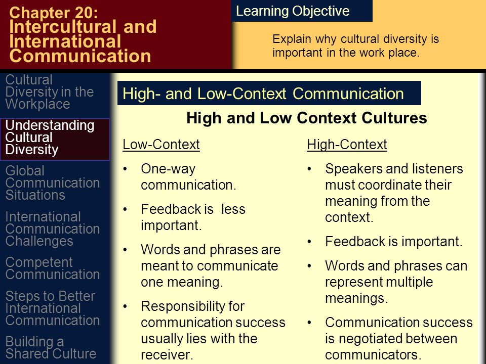 Learning Objective Chapter 20: Intercultural and International Communication High- and Low-Context Communication High and Low Context Cultures Low-Context One-way communication.