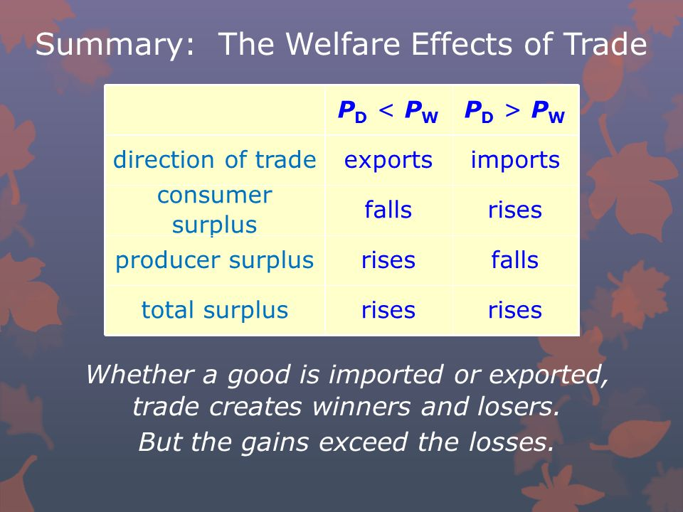 total surplus producer surplus consumer surplus direction of trade rises falls rises imports P D > P W rises falls exports P D < P W Summary: The Welfare Effects of Trade Whether a good is imported or exported, trade creates winners and losers.