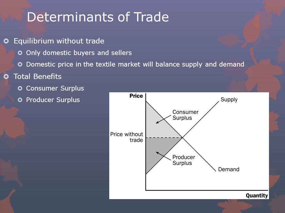 Determinants of Trade  Equilibrium without trade  Only domestic buyers and sellers  Domestic price in the textile market will balance supply and demand  Total Benefits  Consumer Surplus  Producer Surplus