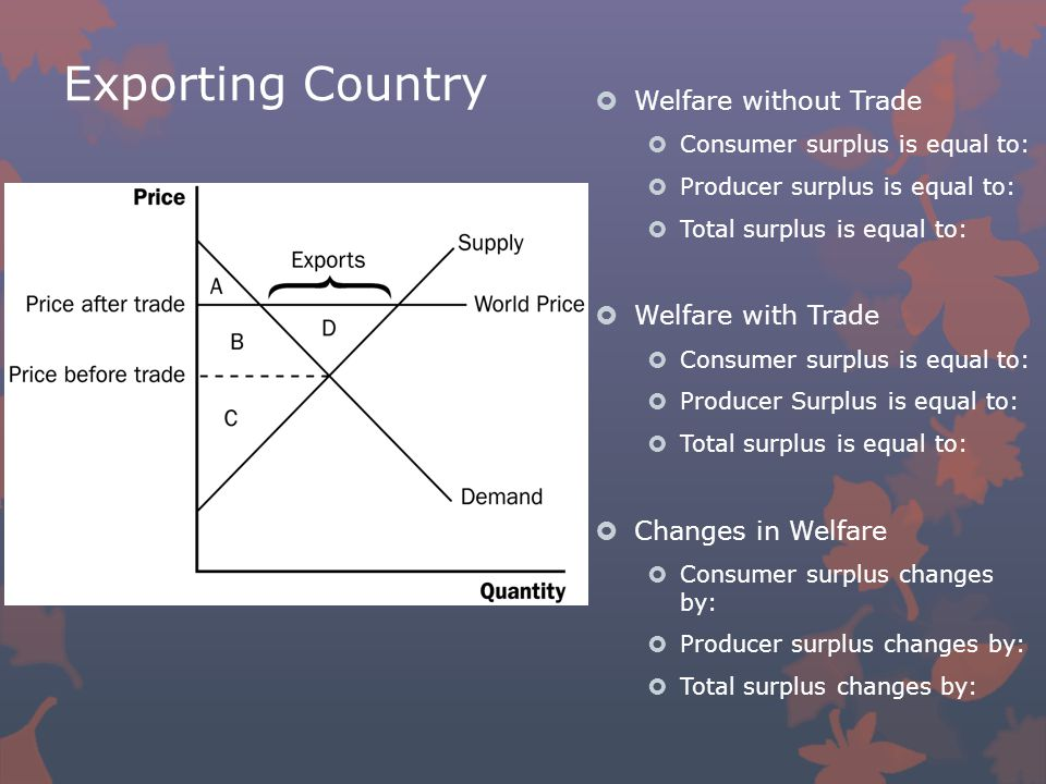 Exporting Country  Welfare without Trade  Consumer surplus is equal to:  Producer surplus is equal to:  Total surplus is equal to:  Welfare with Trade  Consumer surplus is equal to:  Producer Surplus is equal to:  Total surplus is equal to:  Changes in Welfare  Consumer surplus changes by:  Producer surplus changes by:  Total surplus changes by:
