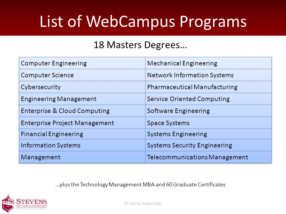 List of WebCampus Programs 18 Masters Degrees… …plus the Technology Management MBA and 60 Graduate Certificates © 2015 by Robert Zotti