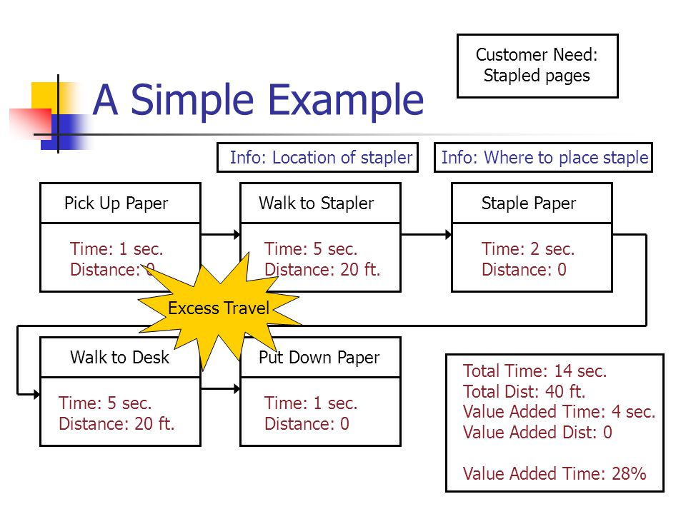 A Simple Example Pick Up PaperWalk to StaplerStaple Paper Walk to DeskPut Down Paper Time: 1 sec.