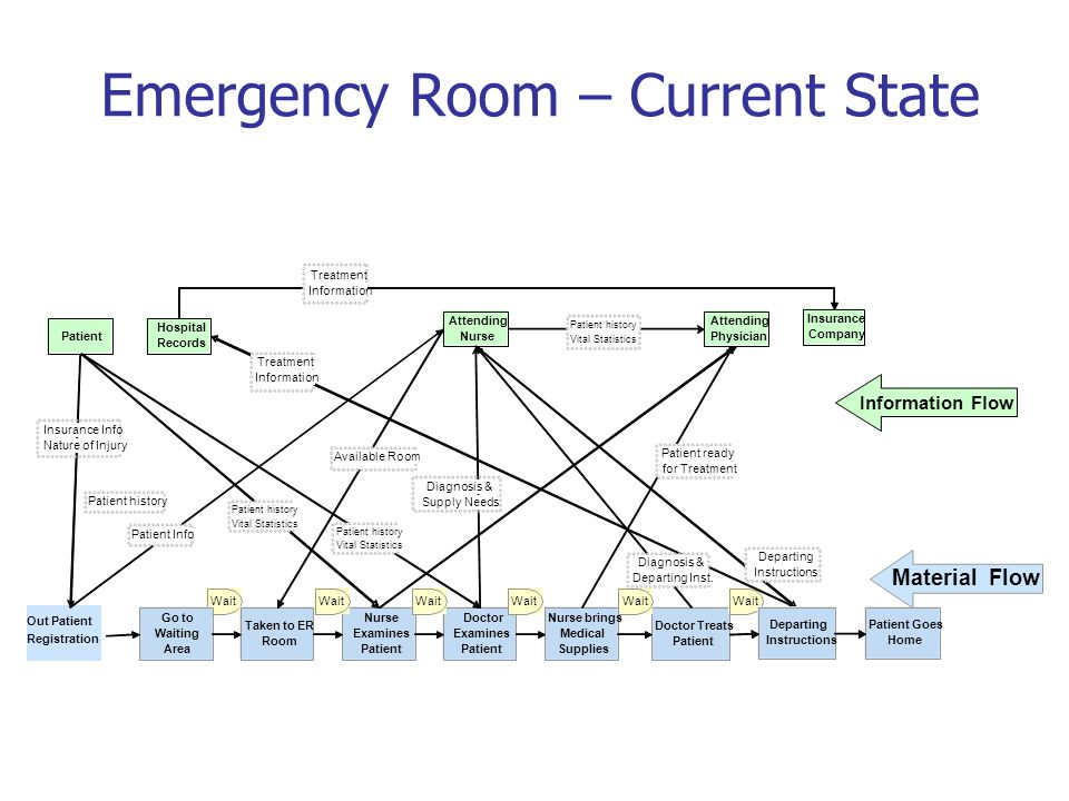 Emergency Room – Current State