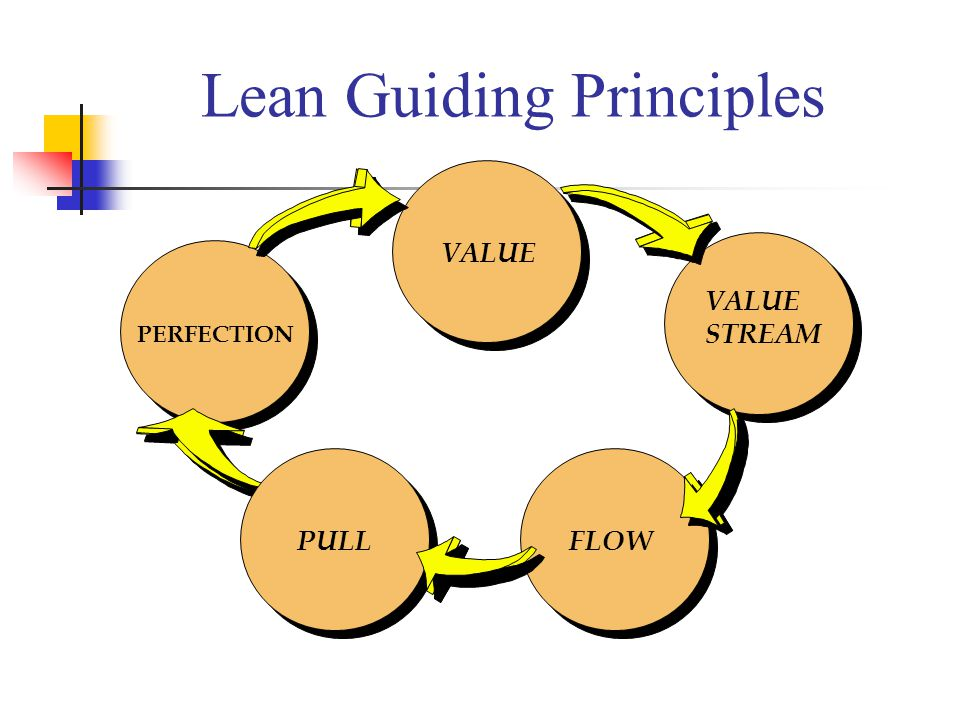PERFECTION PULLFLOW VALUE STREAM VALUE Lean Guiding Principles