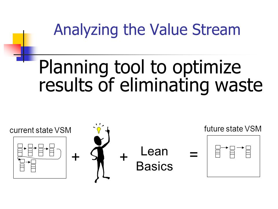 Planning tool to optimize results of eliminating waste Analyzing the Value Stream + + = Lean Basics current state VSM future state VSM
