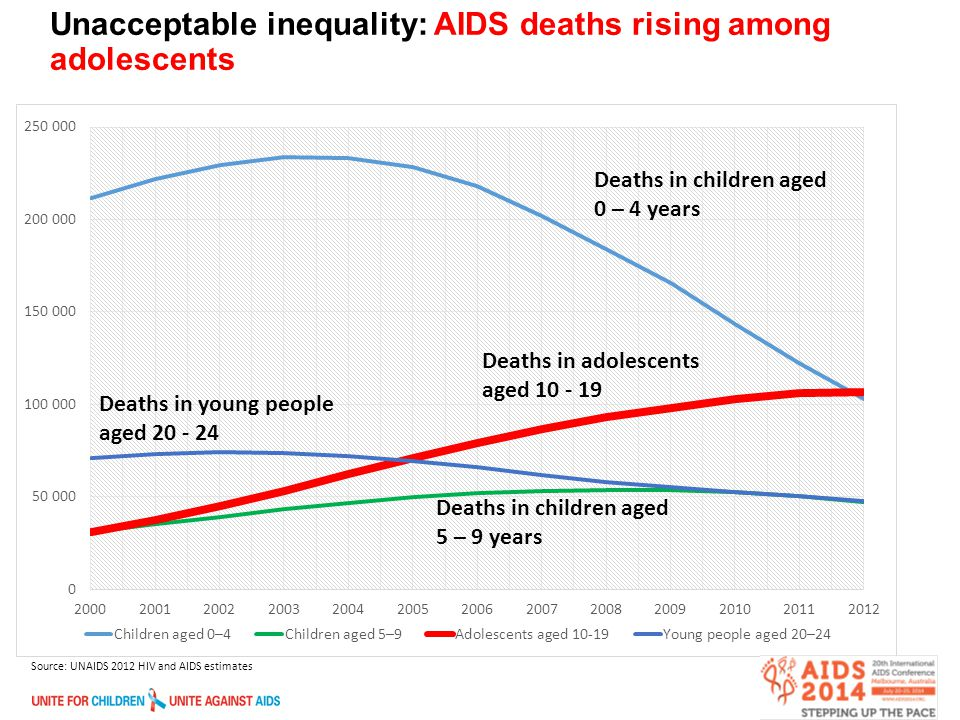 2 Unacceptable inequality: AIDS deaths rising among adolescents Source: UNAIDS 2012 HIV and AIDS estimates