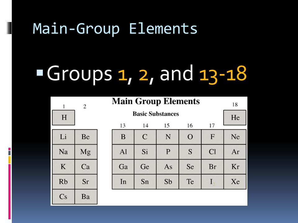 Chemistry Periodic Table Group Vertical Columns On Pt