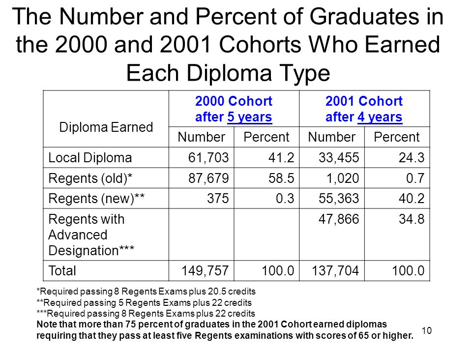 10 The Number and Percent of Graduates in the 2000 and 2001 Cohorts Who Earned Each Diploma Type Diploma Earned 2000 Cohort after 5 years 2001 Cohort after 4 years NumberPercentNumberPercent Local Diploma61, , Regents (old)*87, , Regents (new)** , Regents with Advanced Designation*** 47, Total149, , *Required passing 8 Regents Exams plus 20.5 credits **Required passing 5 Regents Exams plus 22 credits ***Required passing 8 Regents Exams plus 22 credits Note that more than 75 percent of graduates in the 2001 Cohort earned diplomas requiring that they pass at least five Regents examinations with scores of 65 or higher.