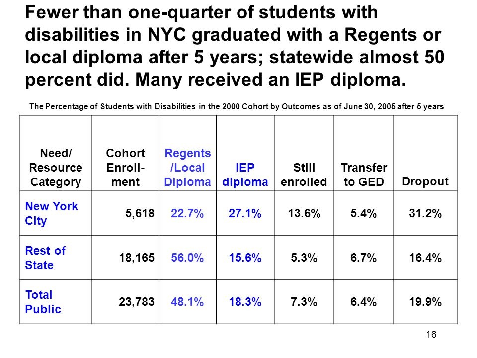 16 Fewer than one-quarter of students with disabilities in NYC graduated with a Regents or local diploma after 5 years; statewide almost 50 percent did.