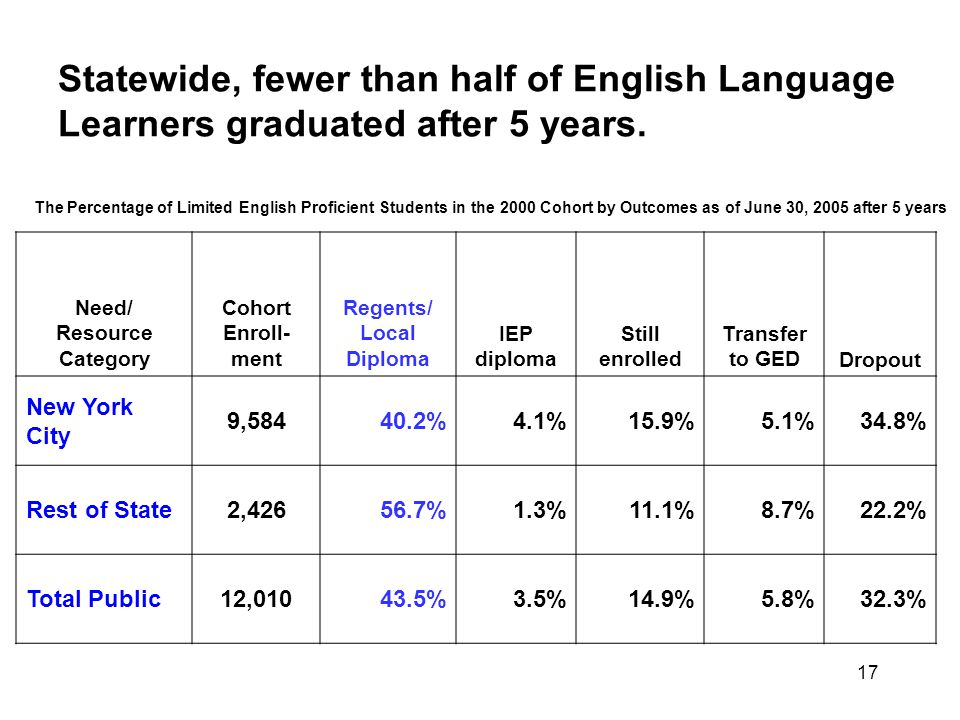 17 Statewide, fewer than half of English Language Learners graduated after 5 years.