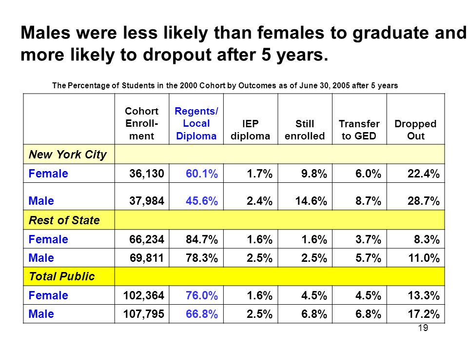 19 Males were less likely than females to graduate and more likely to dropout after 5 years.