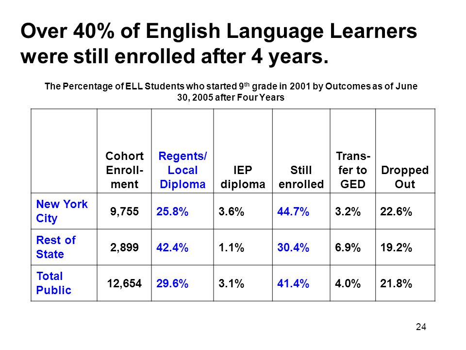 24 The Percentage of ELL Students who started 9 th grade in 2001 by Outcomes as of June 30, 2005 after Four Years Cohort Enroll- ment Regents/ Local Diploma IEP diploma Still enrolled Trans- fer to GED Dropped Out New York City 9, %3.6%44.7%3.2%22.6% Rest of State 2, %1.1%30.4%6.9%19.2% Total Public 12, %3.1%41.4%4.0%21.8% Over 40% of English Language Learners were still enrolled after 4 years.