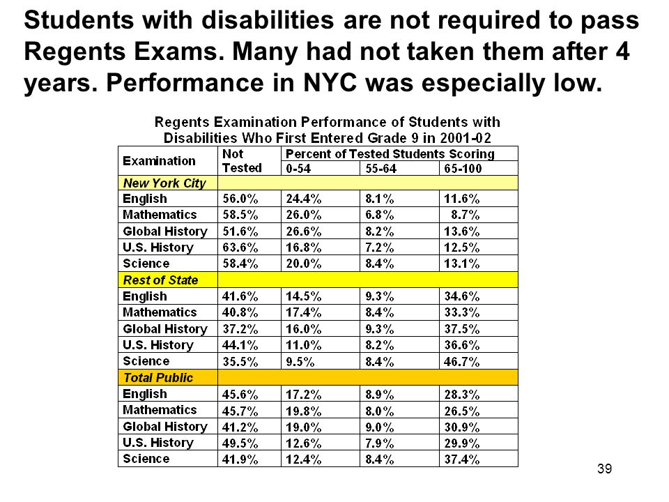 39 Students with disabilities are not required to pass Regents Exams.