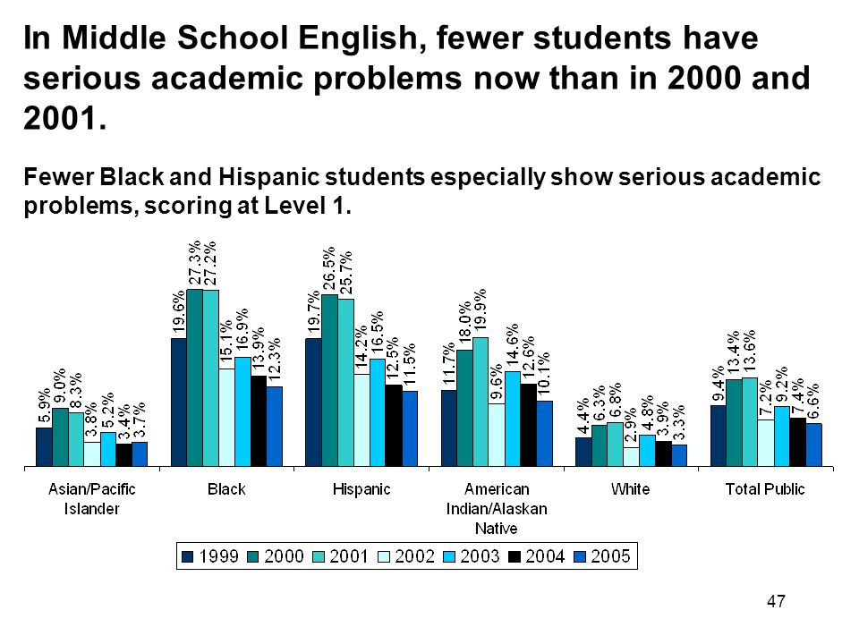 47 In Middle School English, fewer students have serious academic problems now than in 2000 and 2001.