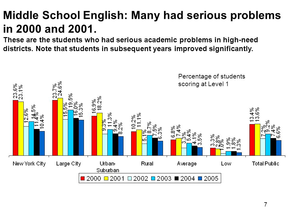 7 Middle School English: Many had serious problems in 2000 and 2001.