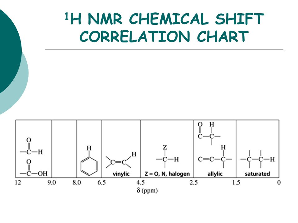Experiment 14 Ir And Nmr Identification Of An Unknown Ppt Download