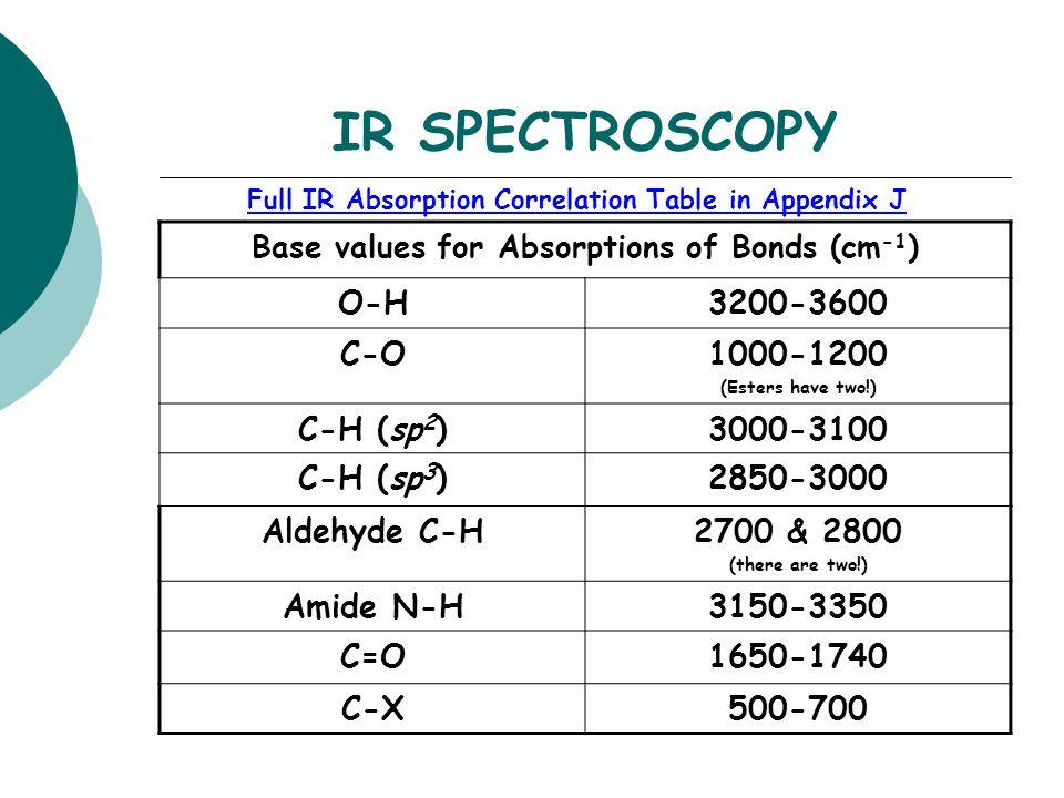 Ir Spectroscopy Values Chart Trinity