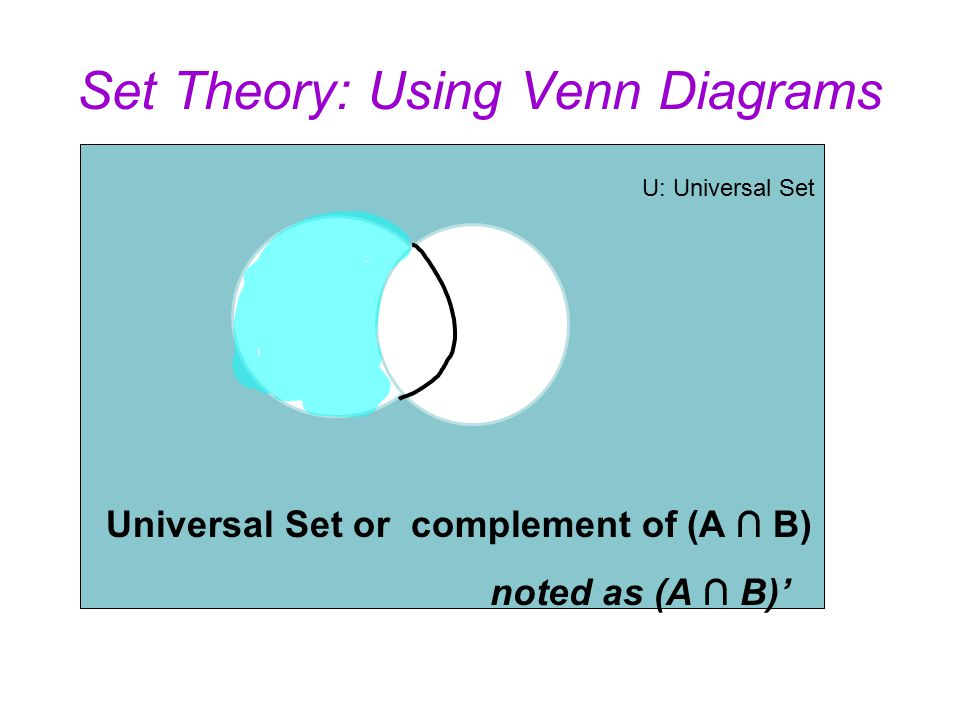 Set theory using venn diagrams universal set u the set of all 3 set theory using venn diagrams universal set or complement of a b noted as a b u universal set ccuart Choice Image