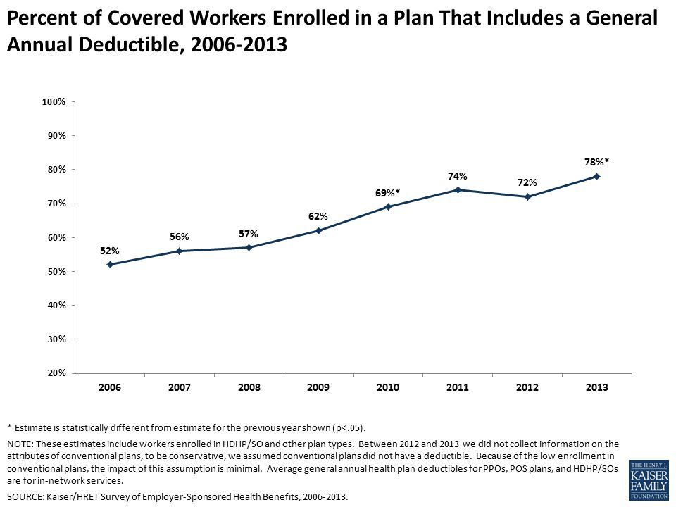 Percent of Covered Workers Enrolled in a Plan That Includes a General Annual Deductible, * Estimate is statistically different from estimate for the previous year shown (p<.05).
