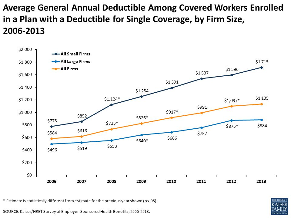 Average General Annual Deductible Among Covered Workers Enrolled in a Plan with a Deductible for Single Coverage, by Firm Size, * Estimate is statistically different from estimate for the previous year shown (p<.05).