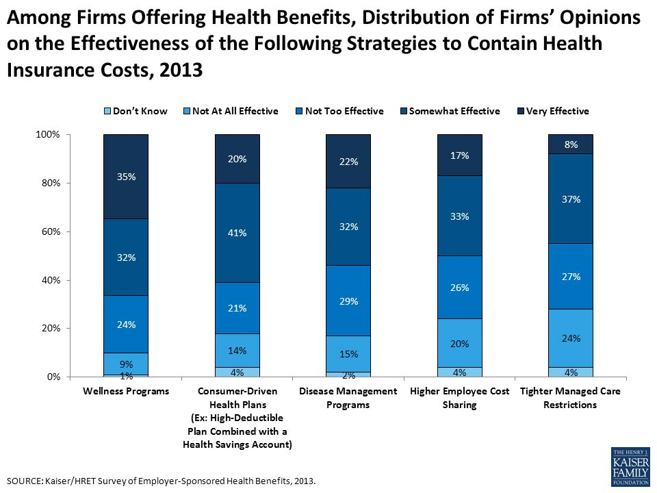 Among Firms Offering Health Benefits, Distribution of Firms' Opinions on the Effectiveness of the Following Strategies to Contain Health Insurance Costs, 2013 SOURCE: Kaiser/HRET Survey of Employer-Sponsored Health Benefits, 2013.