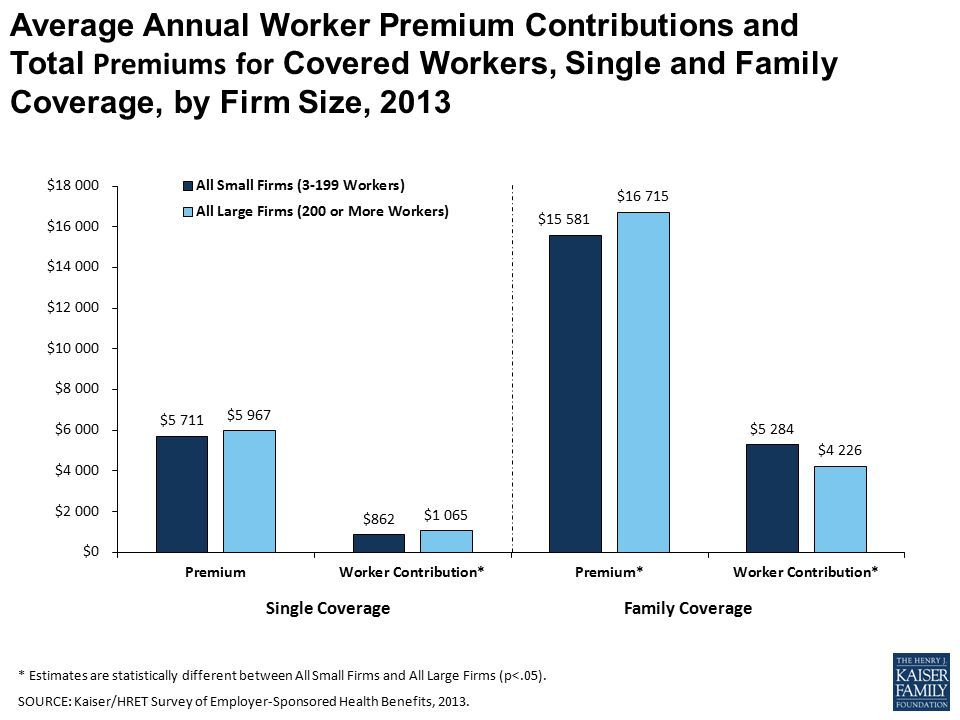 Single CoverageFamily Coverage Average Annual Worker Premium Contributions and Total Premiums for Covered Workers, Single and Family Coverage, by Firm Size, 2013 * Estimates are statistically different between All Small Firms and All Large Firms (p<.05).