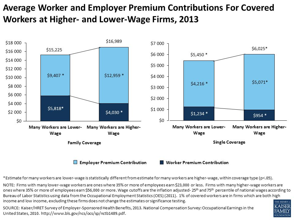 Average Worker and Employer Premium Contributions For Covered Workers at Higher- and Lower-Wage Firms, 2013 *Estimate for many workers are lower-wage is statistically different from estimate for many workers are higher-wage, within coverage type (p<.05).