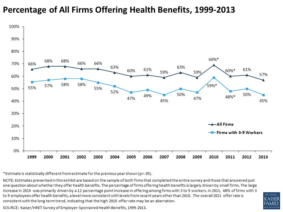 Percentage of All Firms Offering Health Benefits, *Estimate is statistically different from estimate for the previous year shown (p<.05).