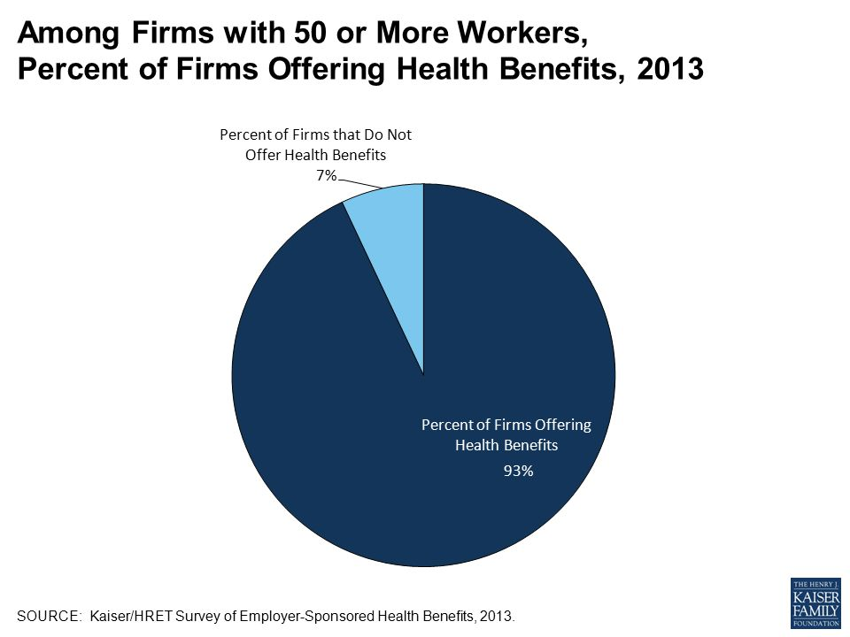 SOURCE: Kaiser/HRET Survey of Employer-Sponsored Health Benefits, 2013.