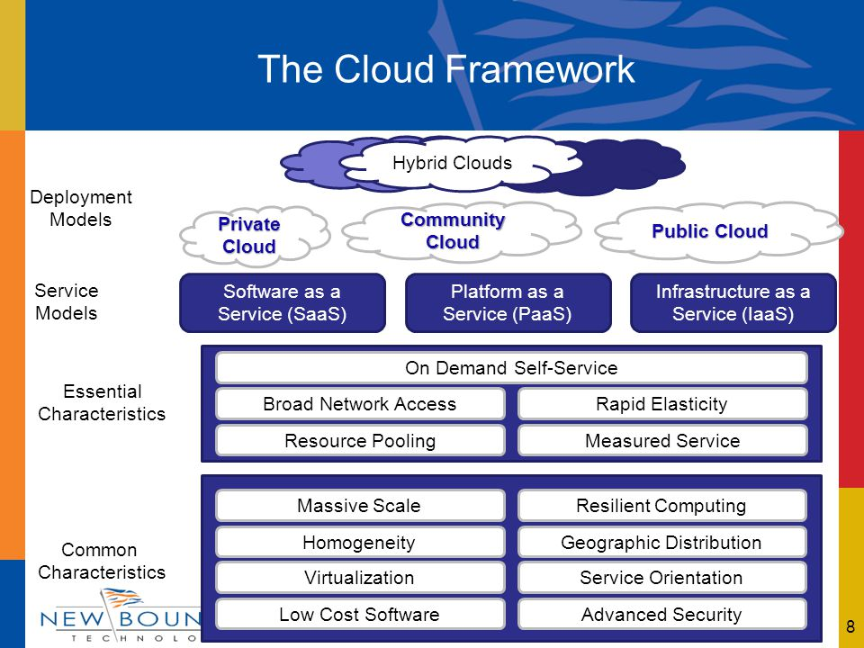 8 CommunityCloud Private Cloud Public Cloud Hybrid Clouds Deployment Models Service Models Essential Characteristics Common Characteristics Software as a Service (SaaS) Platform as a Service (PaaS) Infrastructure as a Service (IaaS) Resource Pooling Broad Network AccessRapid Elasticity Measured Service On Demand Self-Service Low Cost Software VirtualizationService Orientation Advanced Security Homogeneity Massive ScaleResilient Computing Geographic Distribution The Cloud Framework