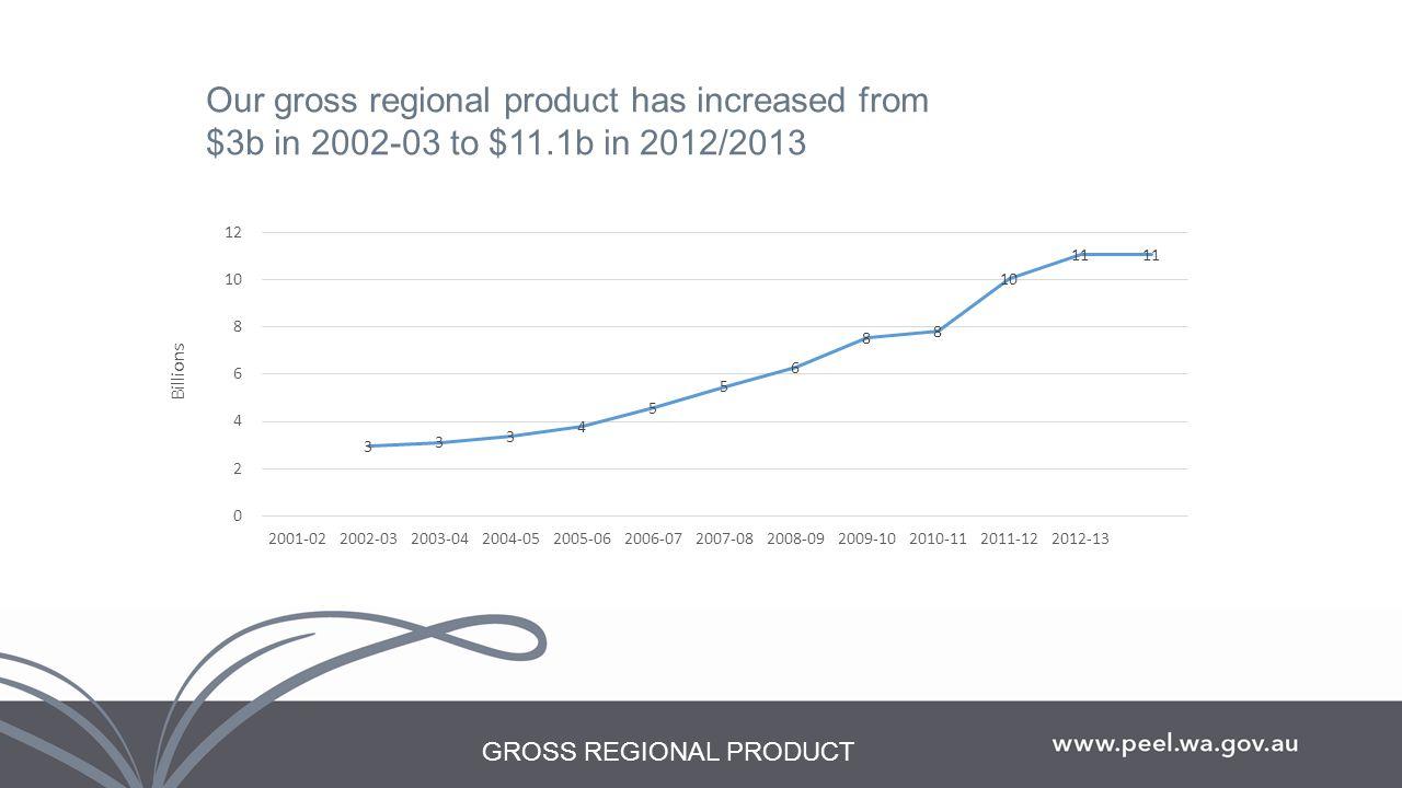 Blueprint peel regional investment blueprint progressiveprosperous 2 gross regional product our gross regional product has increased from 3b in 2002 03 to 111b in 20122013 malvernweather Choice Image
