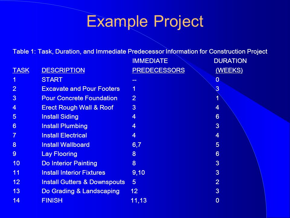 microsoft project schedule examples