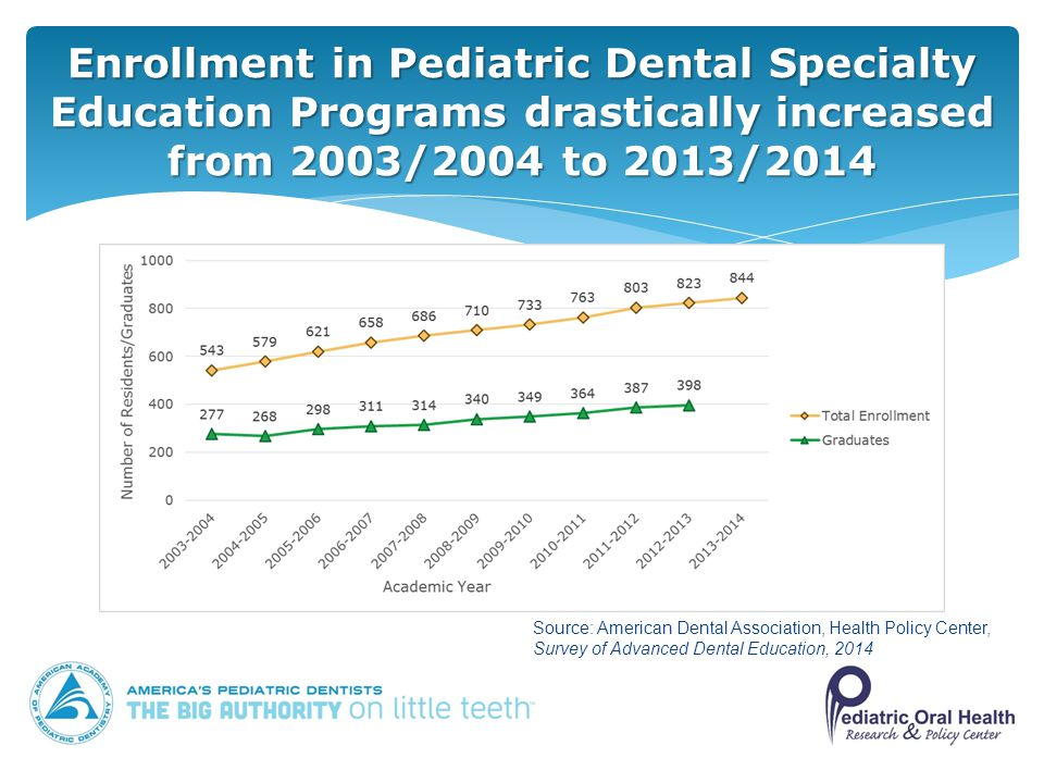 Trends in Pediatric Dentistry 2015 AAPD Pediatric Oral