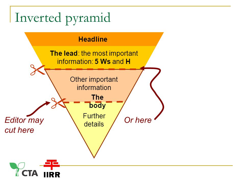 Inverted pyramid The lead: the most important information: 5 Ws and H Other important information Further details Headline The body   Or hereEditor may cut here