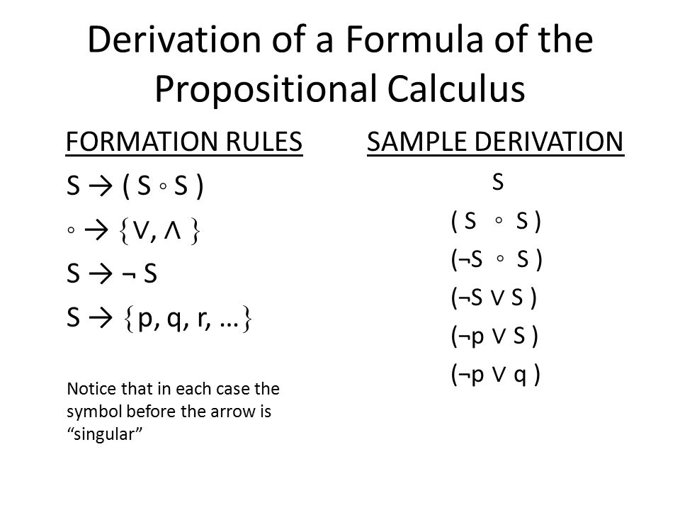 Derivation of a Formula of the Propositional Calculus FORMATION RULES S → ( S ◦ S ) ◦ →  ∨, ∧  S → ¬ S S →  p, q, r, …  Notice that in each case the symbol before the arrow is singular SAMPLE DERIVATION S ( S ◦ S ) (¬S ◦ S ) (¬S ∨ S ) (¬p ∨ S ) (¬p ∨ q )