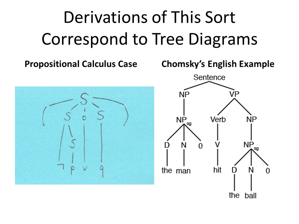 Derivations of This Sort Correspond to Tree Diagrams Propositional Calculus CaseChomsky's English Example