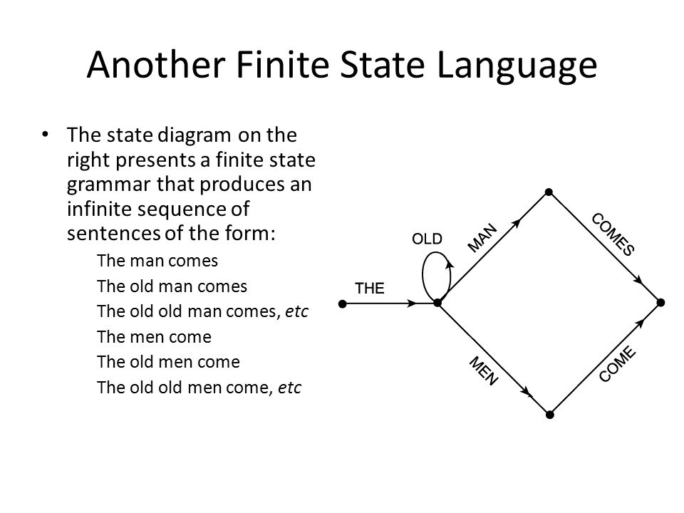 Another Finite State Language The state diagram on the right presents a finite state grammar that produces an infinite sequence of sentences of the form: The man comes The old man comes The old old man comes, etc The men come The old men come The old old men come, etc
