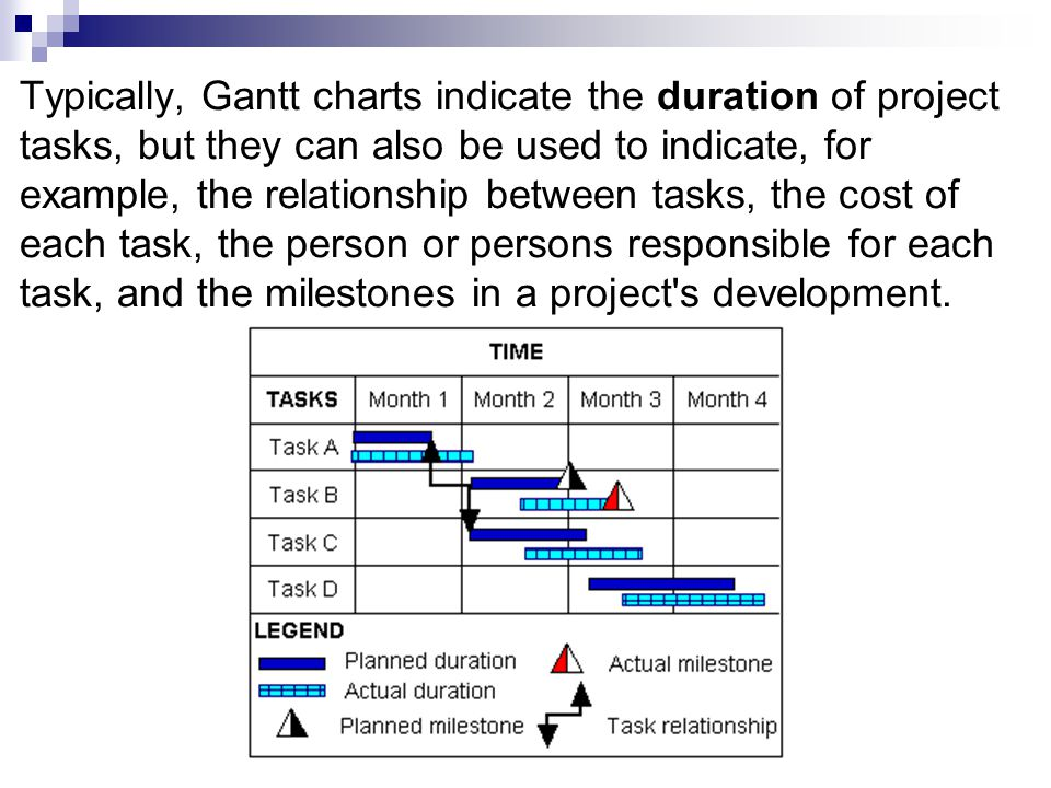 Chart Basics Paul Morris Cis144 Gantt Charts Gantt Charts Are