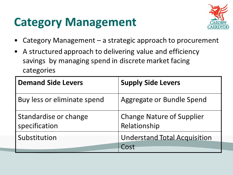 Category Management Category Management – a strategic approach to procurement A structured approach to delivering value and efficiency savings by managing spend in discrete market facing categories Demand Side LeversSupply Side Levers Buy less or eliminate spendAggregate or Bundle Spend Standardise or change specification Change Nature of Supplier Relationship SubstitutionUnderstand Total Acquisition Cost