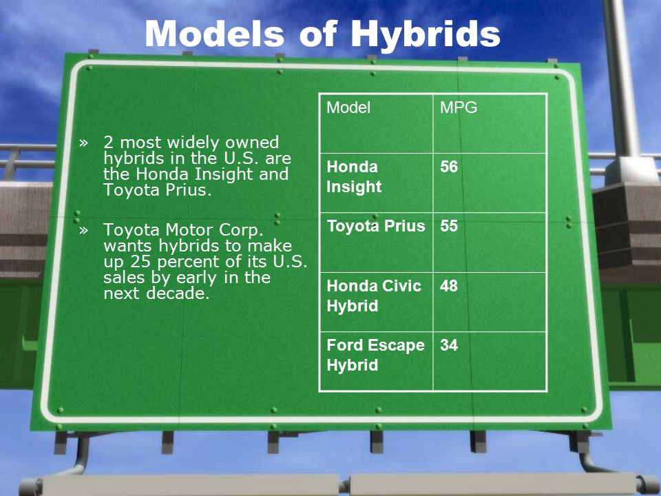 Models of Hybrids »2 most widely owned hybrids in the U.S.