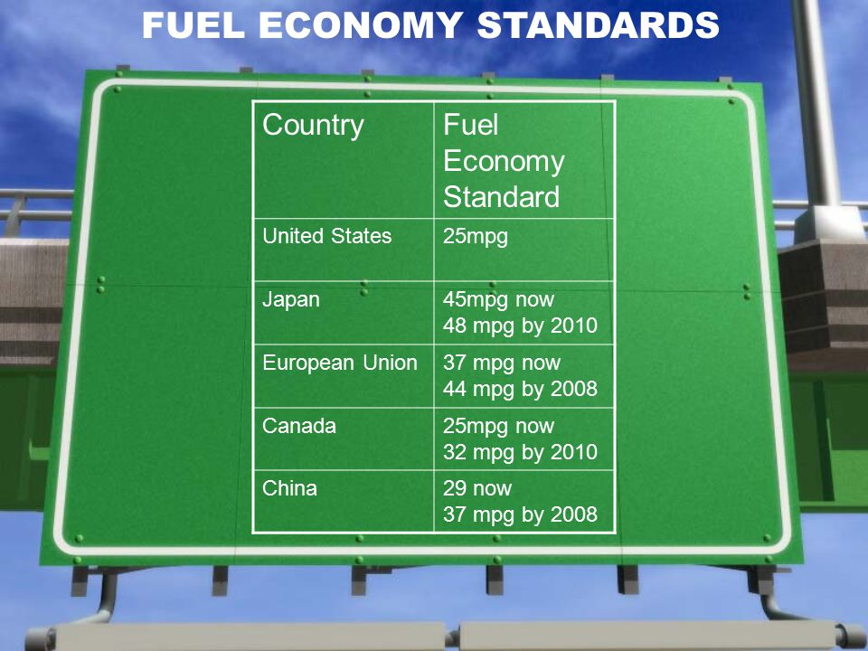 FUEL ECONOMY STANDARDS CountryFuel Economy Standard United States25mpg Japan45mpg now 48 mpg by 2010 European Union37 mpg now 44 mpg by 2008 Canada25mpg now 32 mpg by 2010 China29 now 37 mpg by 2008