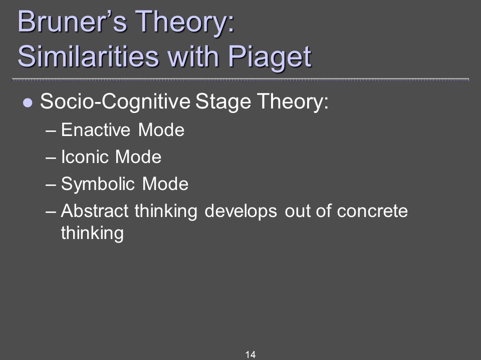 14 Bruner's Theory: Similarities with Piaget Socio-Cognitive Stage Theory: –Enactive Mode –Iconic Mode –Symbolic Mode –Abstract thinking develops out of concrete thinking