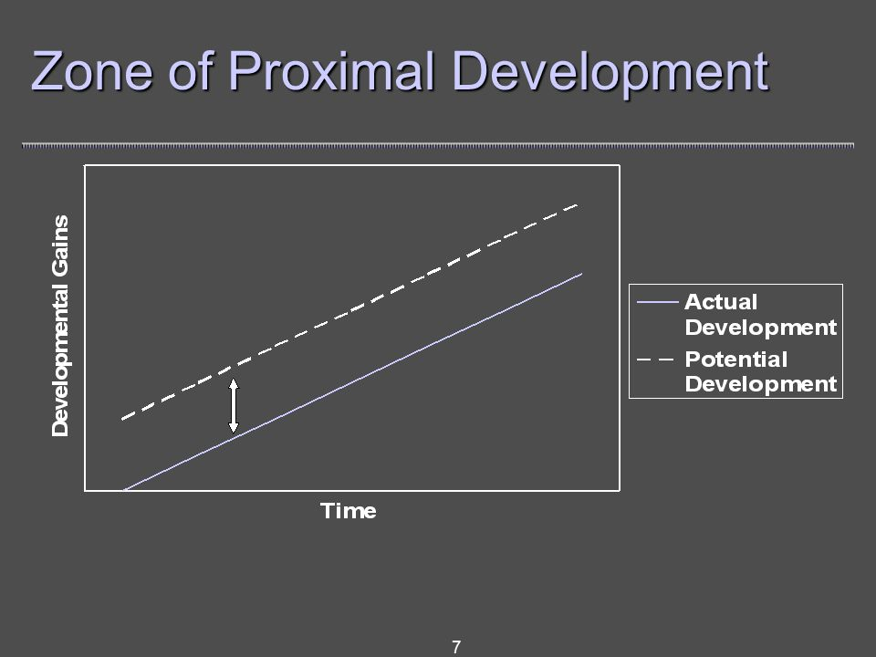 7 Zone of Proximal Development