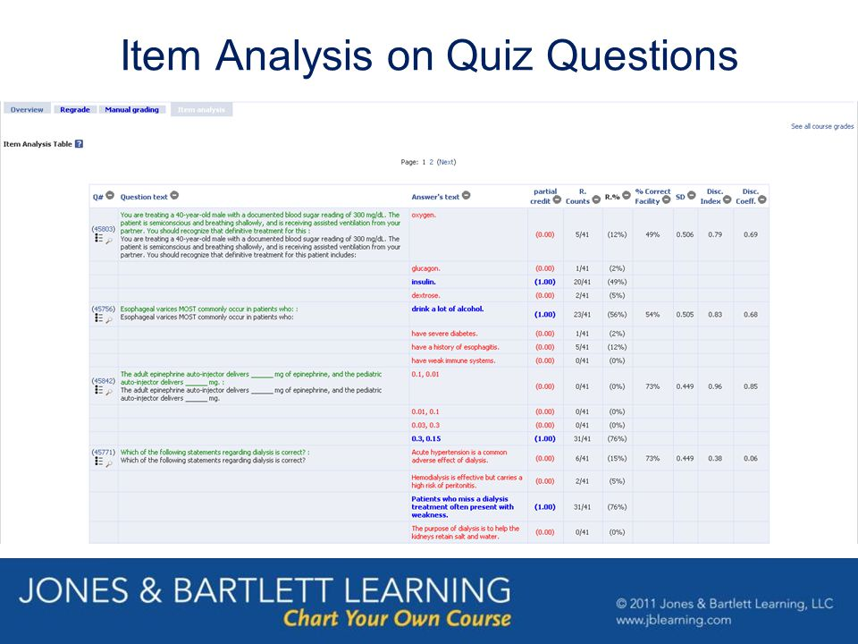 Item Analysis on Quiz Questions