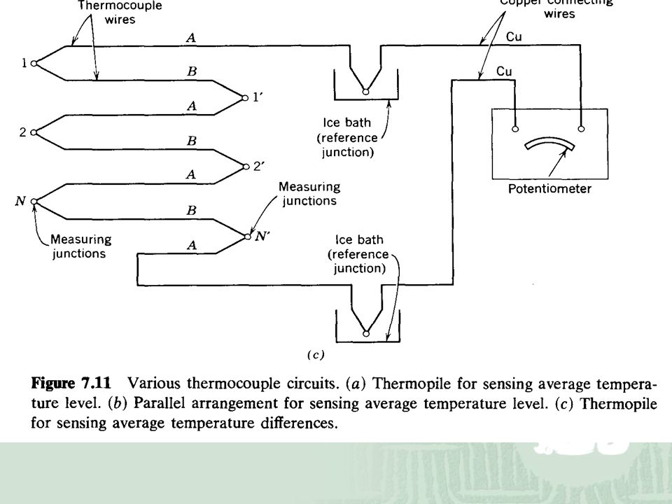 Chapter 7 THERMOELECTRIC THERMOMETRY - ppt download